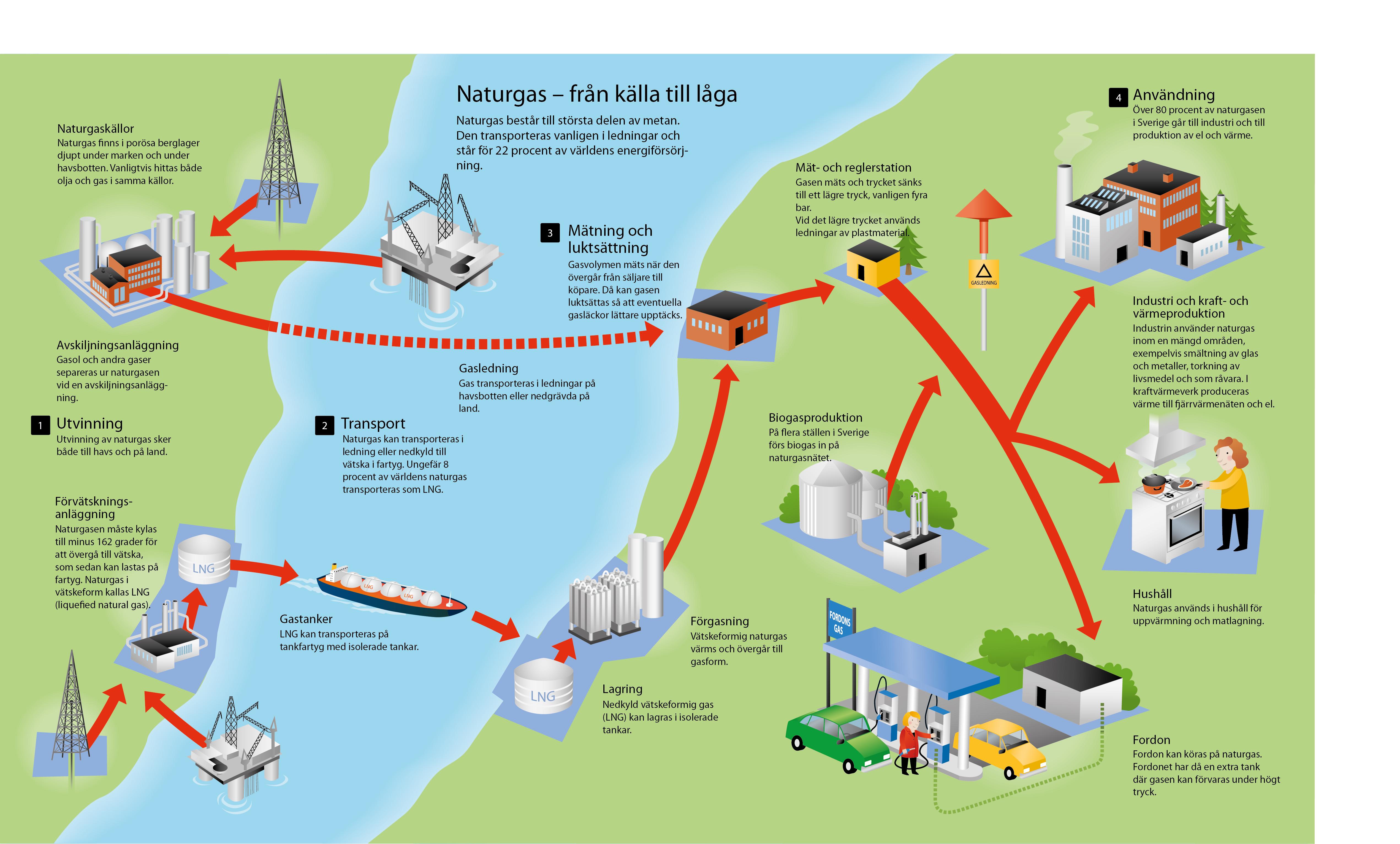 Norge ska utvinna naturgas i norr